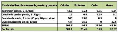 zucchini nut